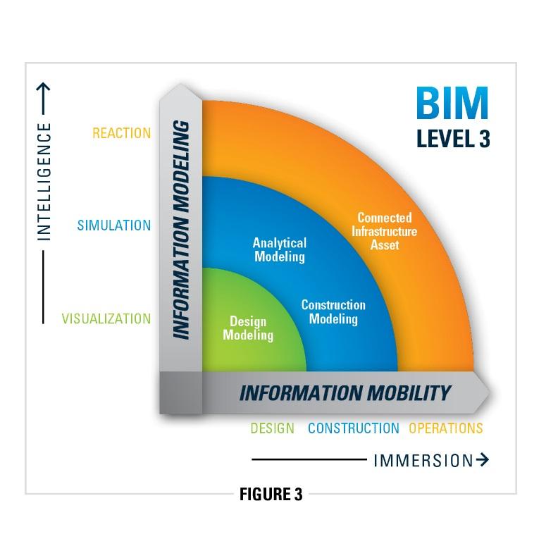 Will Aecosim Become A Bentley Level 2 Bim App Aecosim