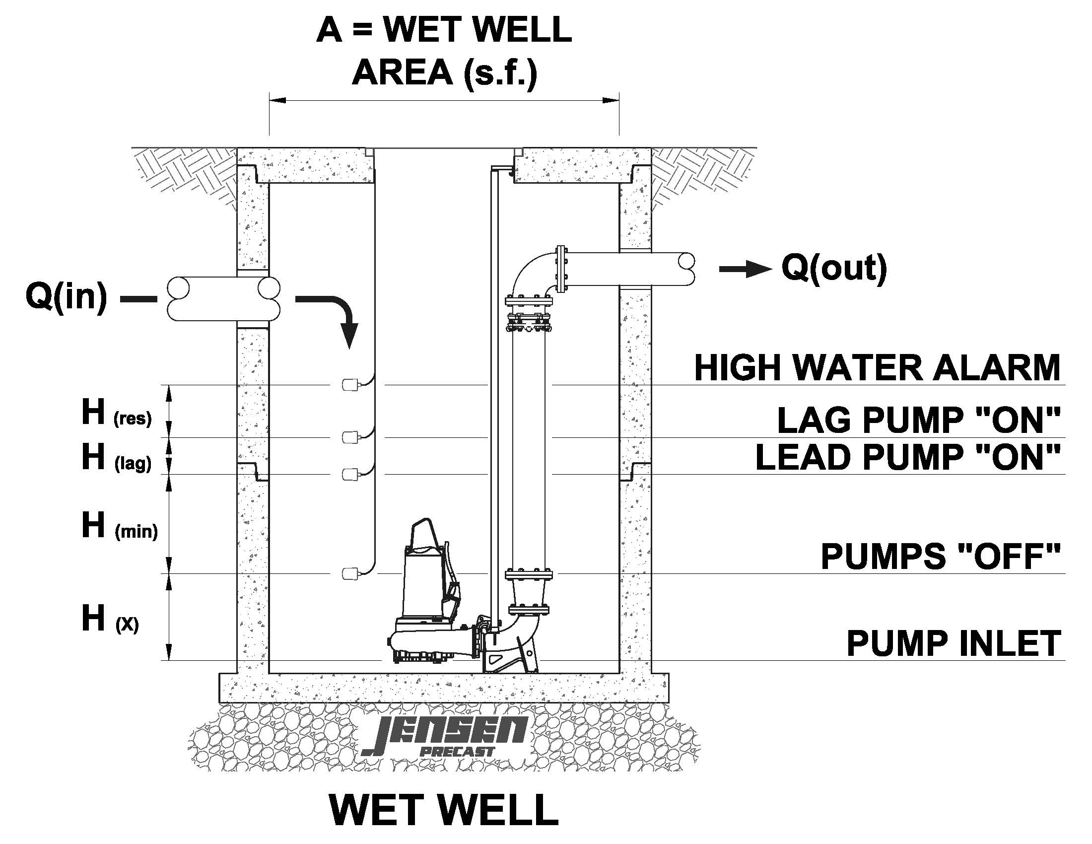 Submersible Pump - OpenFlows | Hydraulics and Hydrology