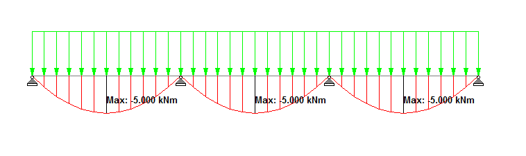 Wrong Bending Moment Diagram For Continuous Beam Ram Staad Forum