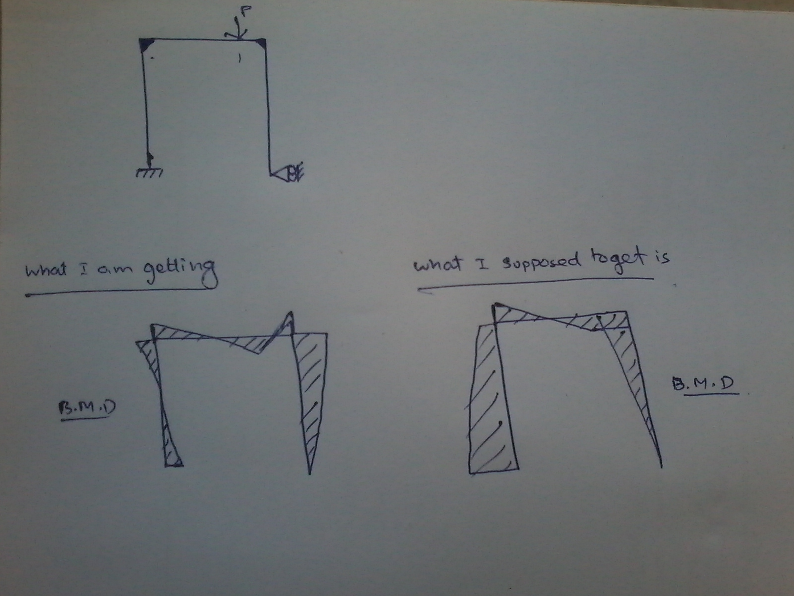 Frames Sfd And Bmd Free Body Diagram Shear Force Bending Moment How To Do In Staad Pro Ram Forum Bentley