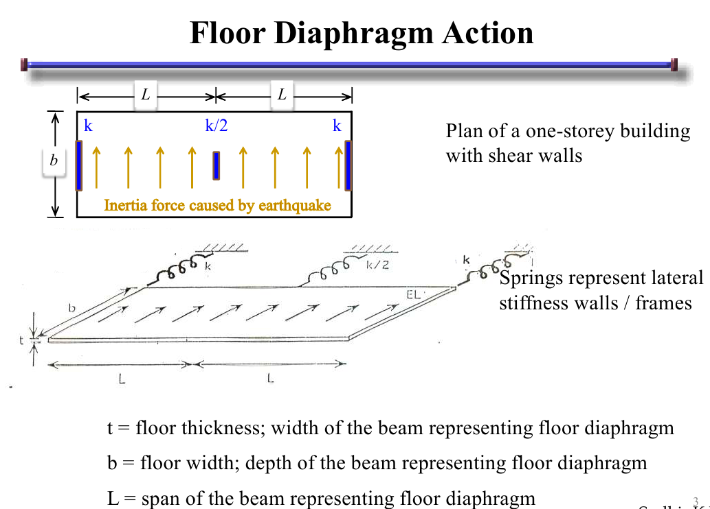 Using floor diaphragm command ram staad forum ram for Floor action definition