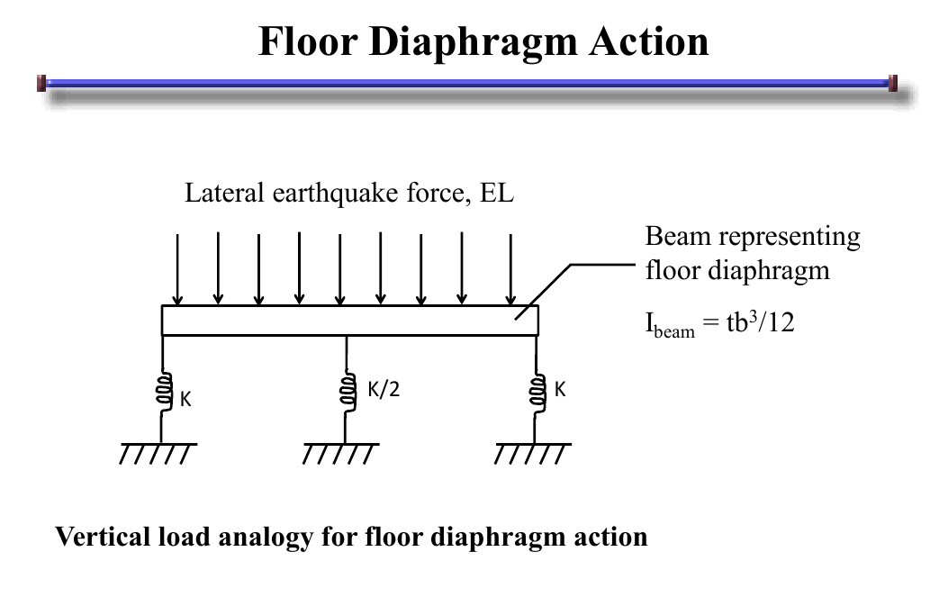 Floor diaphragm staad pro thefloors co for Floor action definition
