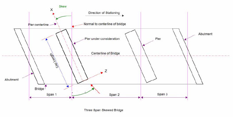 Definition of Skew angle within the ABC wizard - BridgeMaster | LARS