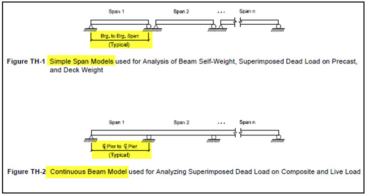 Live load analysis for Simple span and Non Continuous Span