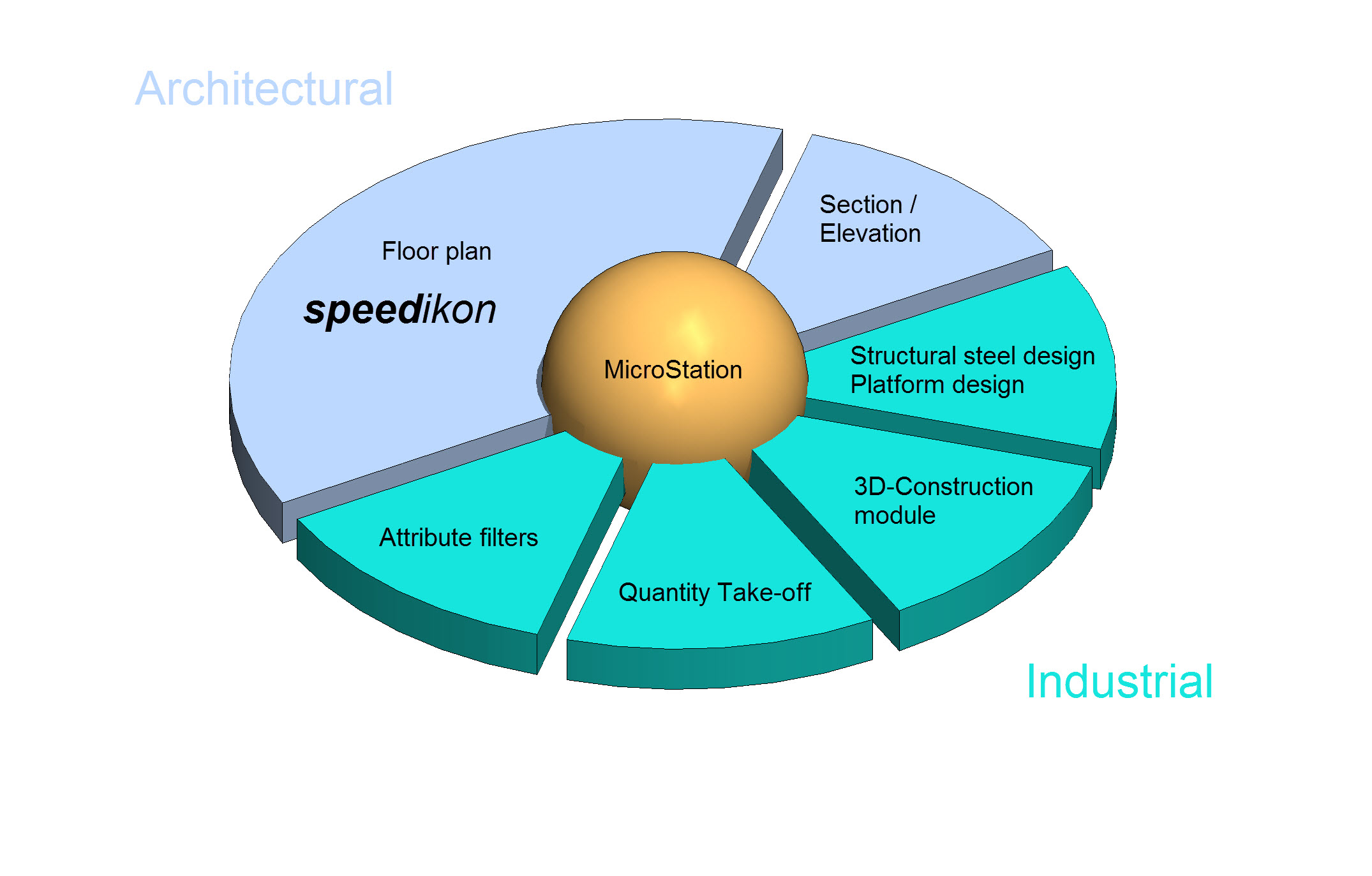 Differences between speedikon architectural and speedikon for Difference between building designer and architect