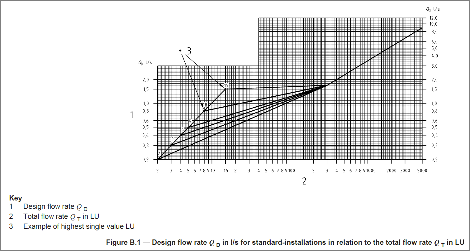 Pipe sizing pipe sizing standards hevacomp wiki hevacomp calculate the diversified flow rate at that point this process is repeated at each distribution pipe using the highest connected outlet loading unit nvjuhfo Image collections