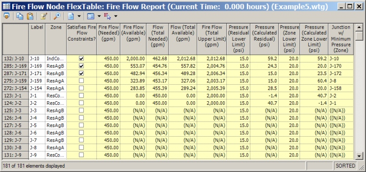 Understanding Automated Fire Flow Results - OpenFlows | Hydraulics