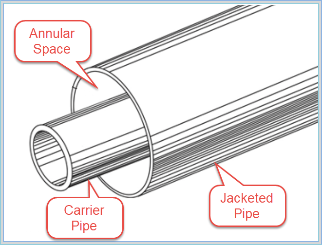 01a Model Different Types Of Piping In Autopipe