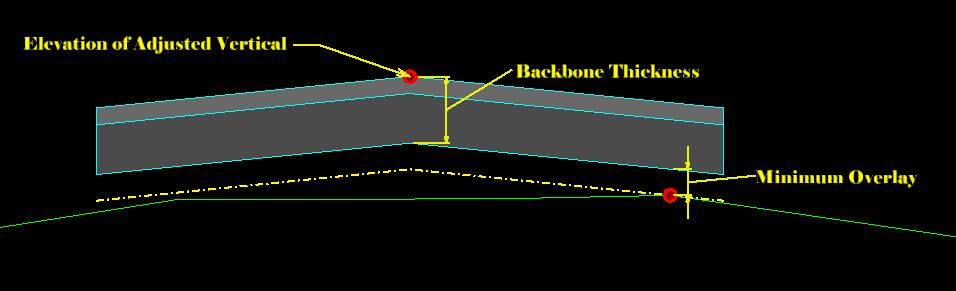Definitions Of Minimum Milling Maximum Milling Minimum Overlay And Backbone Thickness