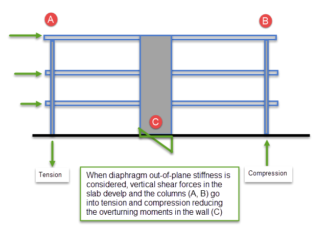 RAM Frame - Criteria - Diaphragms - RAM | STAAD Wiki - RAM | STAAD ...