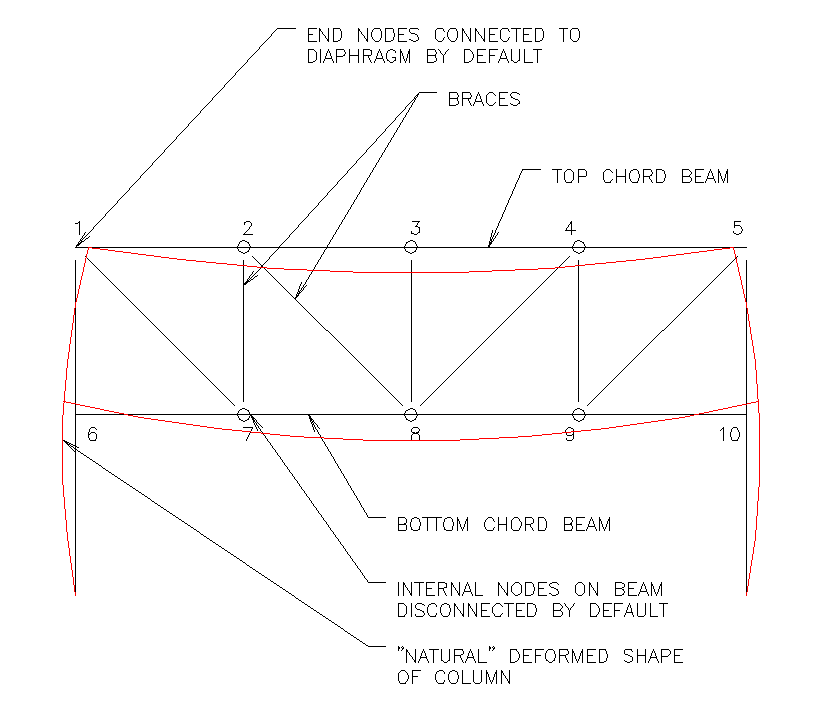 RAMSS Truss Modeling And Design [TN] - RAM | STAAD Wiki
