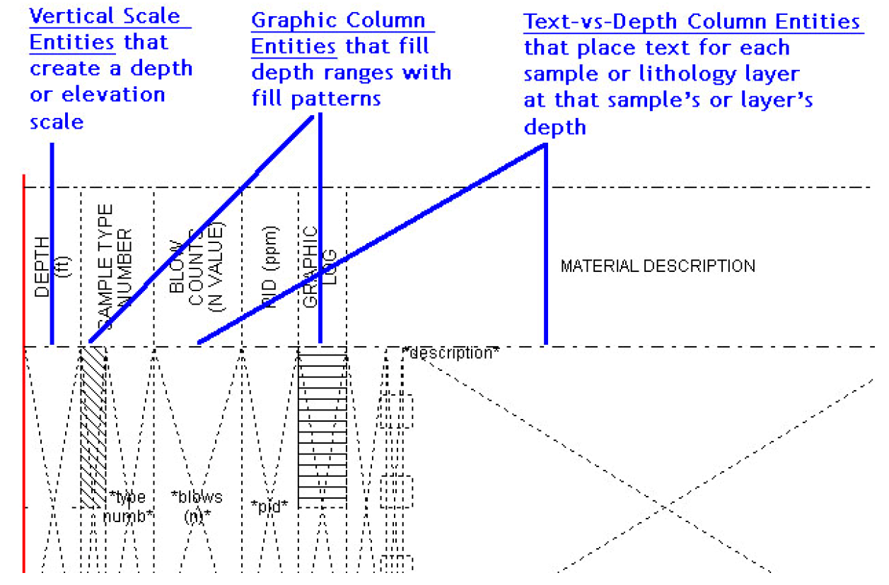 Basic Concepts In Log Report Design Gint Wiki Gint Bentley