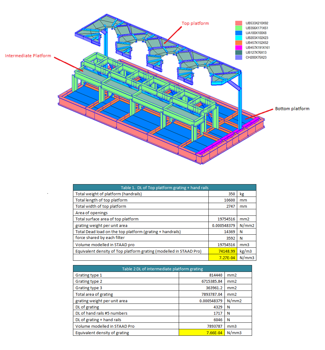Application of grating dead load on Structure without considering