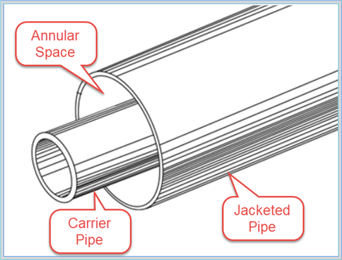 01a model different types of piping in autopipe for Different types of plumbing pipes
