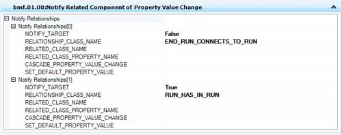 OPPID - How to notify related components of property value