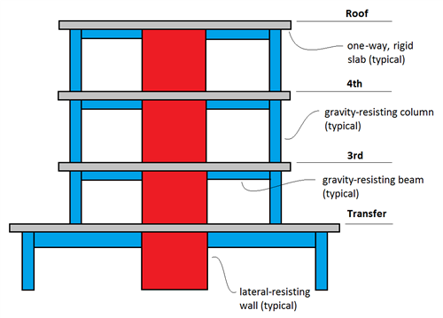 Transfer Slabs In Ram Structural System Josh Taylor S Blog Bentley Colleague Blogs Bentley Communities