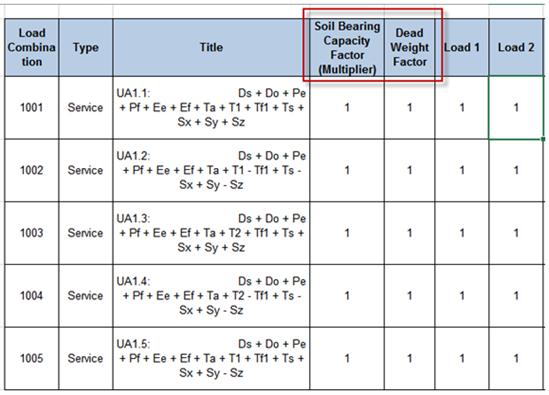 in Soil Bearing Capacity