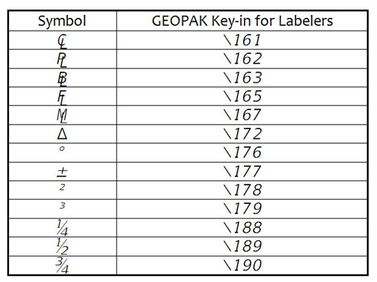 Special Characters In The Geopak Labelers Fdot Cadd