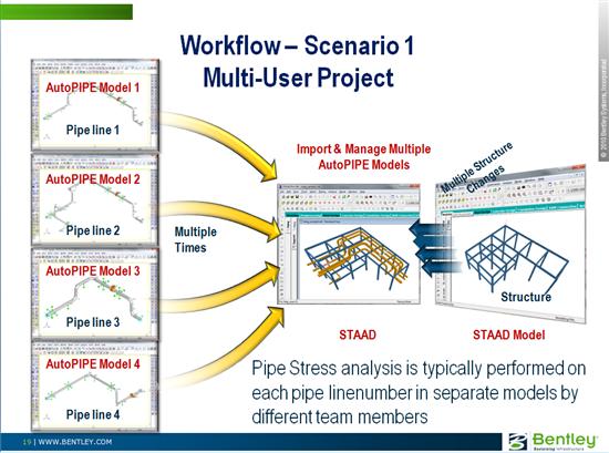 PIPELINK Multi-User Workflow