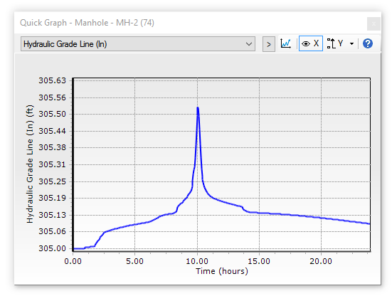 Quick Graph Haestad Hydraulics And Hydrology Wiki Haestad